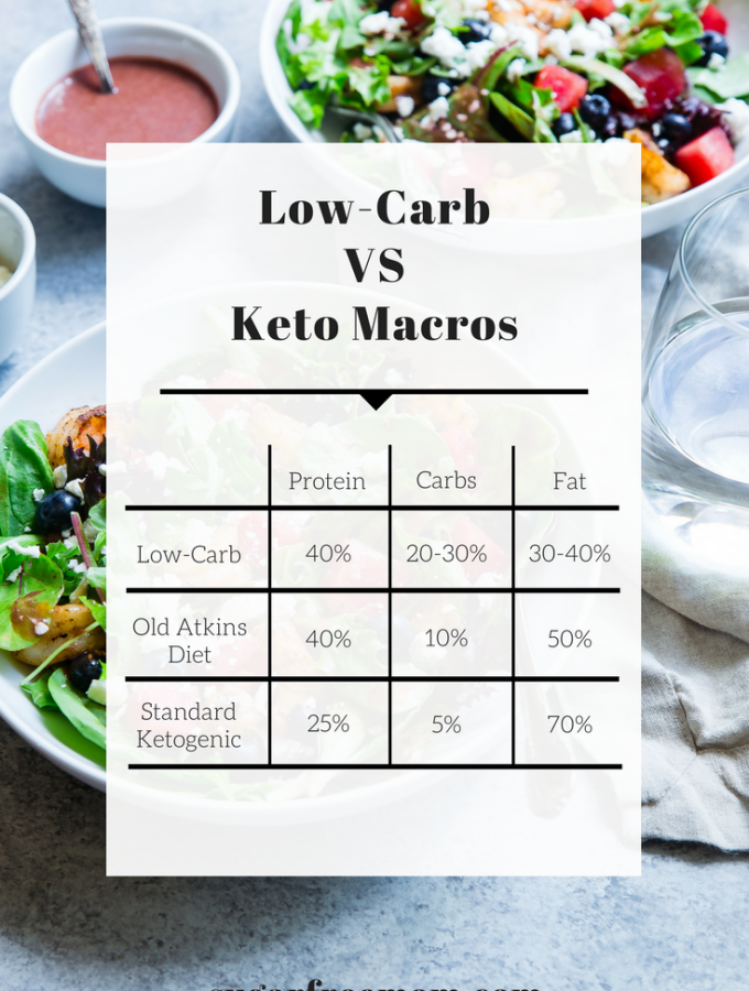 Keto Diet vs Low Carb and My 6 Week Results