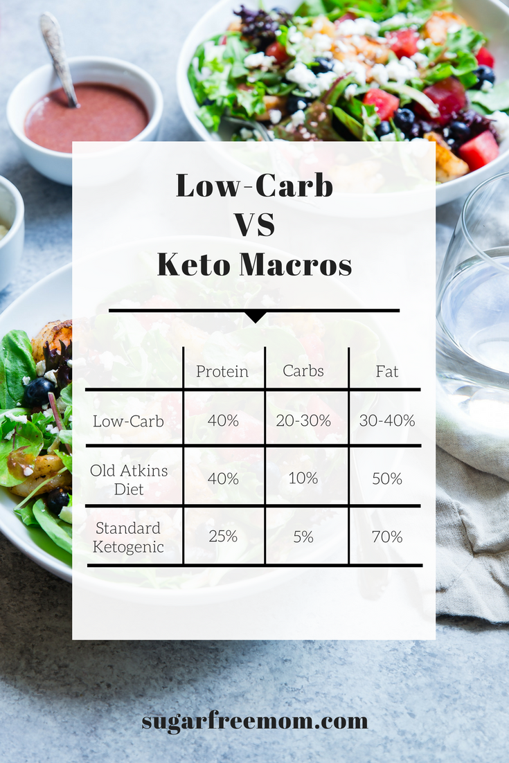 Low Carb Vs Keto Diet And My 6 Week Results